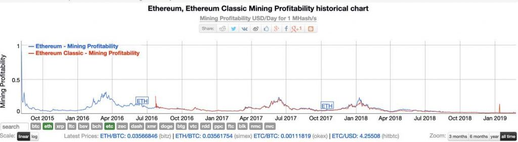 معرفی بهترین ارزها برای استخراج در سال ۲۰۱۹/۲۰۲۰ معرفی بهترین ارزها برای استخراج در سال ۲۰۱۹/۲۰۲۰ eth etc mining profitability chart 1024x282