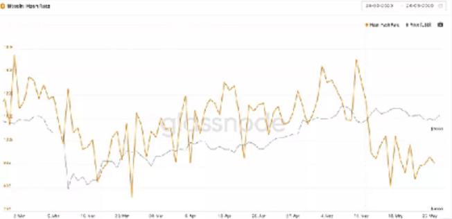 نرخ هش و قیمت بیت کوین