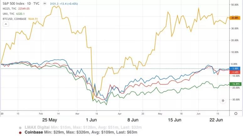 بیت کوین و شاخص های سهام