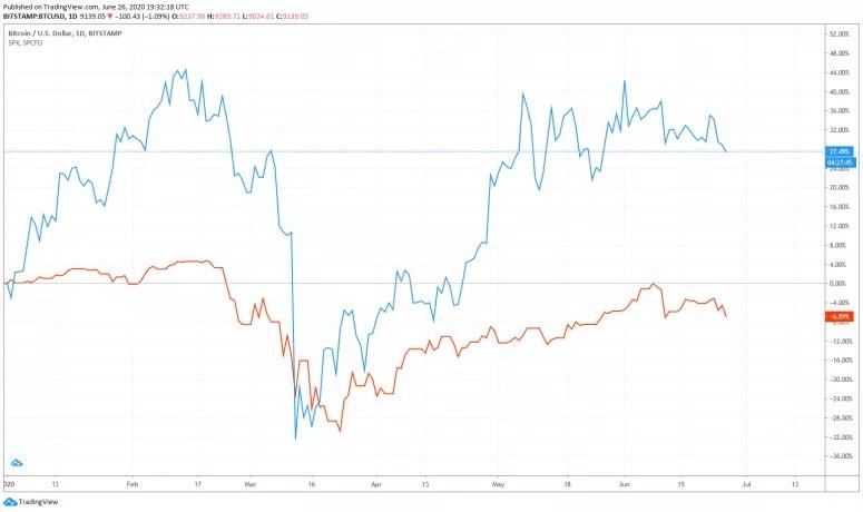 بیت کوین و شاخص S&P 500