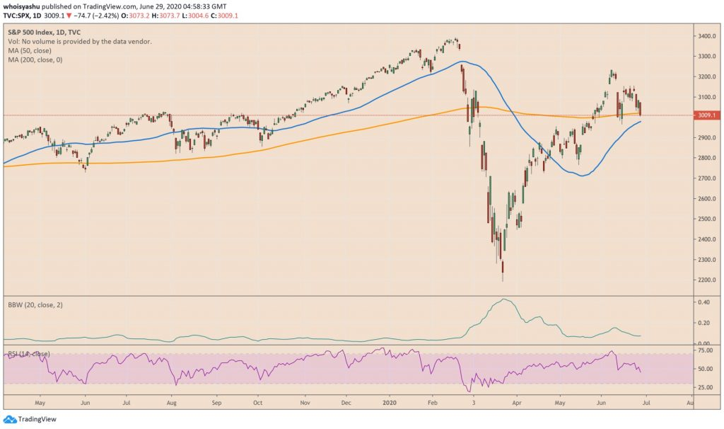 شاخص S&P 500