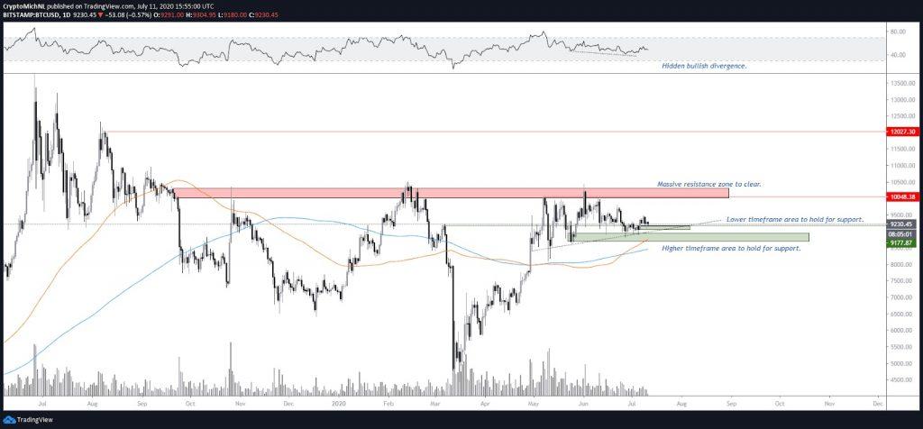 BTC USD 1-day chart