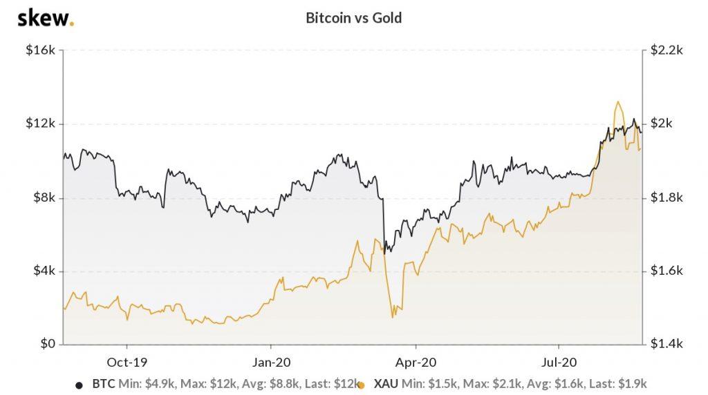 طلا و بیتکوین