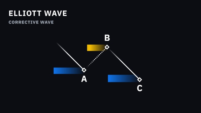 موج اصلاحی الیوت
