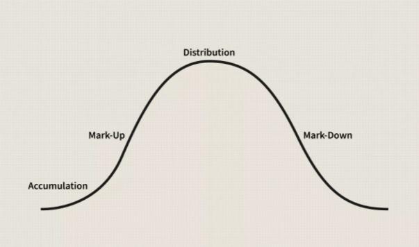 چرخه بازار
