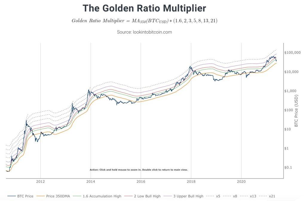 ضریب نسبت طلایی